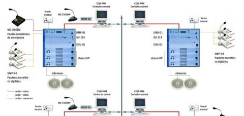 sistema-comunicacion-alarma